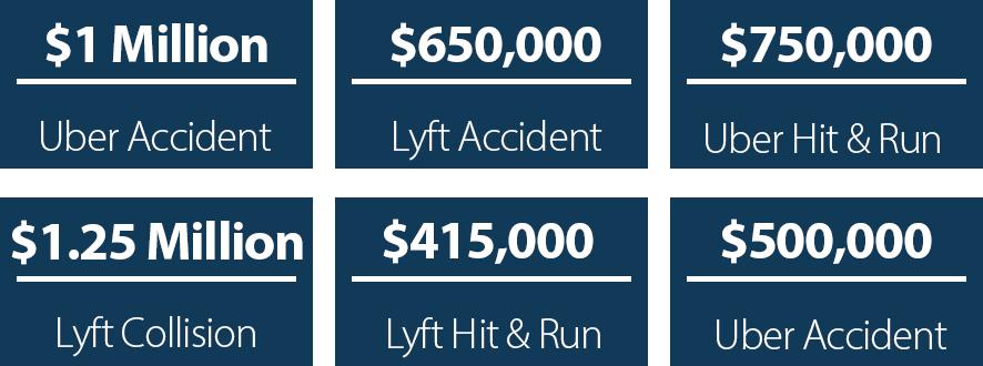 Uber Accident Claim Settlement Amounts Payout Case Worth